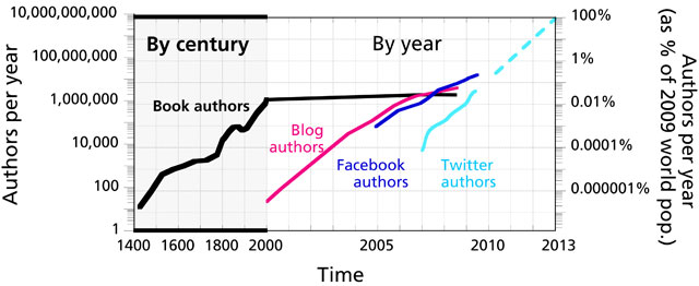 authors-per-year_inline_640x262